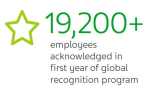 19,200+ employees acknowledged in first year of global recognition program